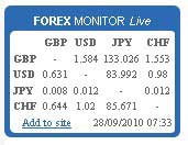 Free Finance-Related Widgets for your blog - Live Forex Monitor Widget