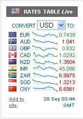 Exchangerates.org.uk live forex rates ticker