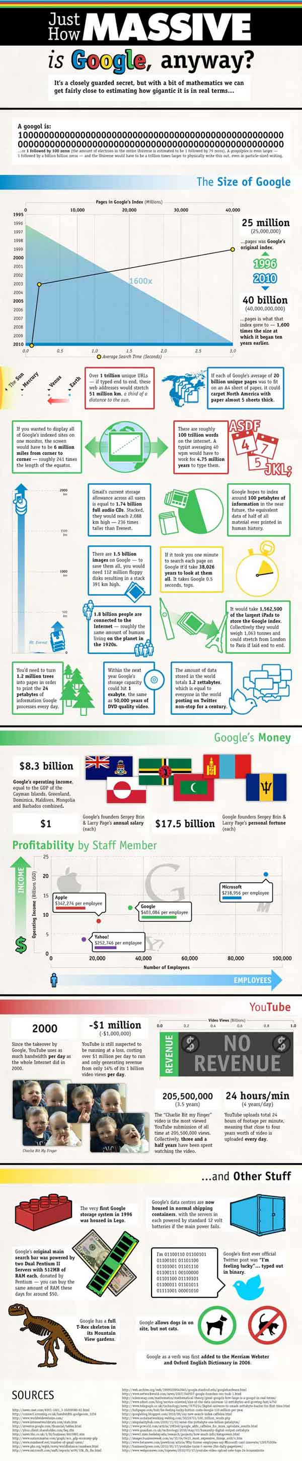 Google by the numbers - from computerschool.org website