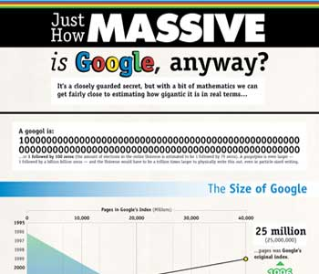 Ever Wondered How Massive Google Is?