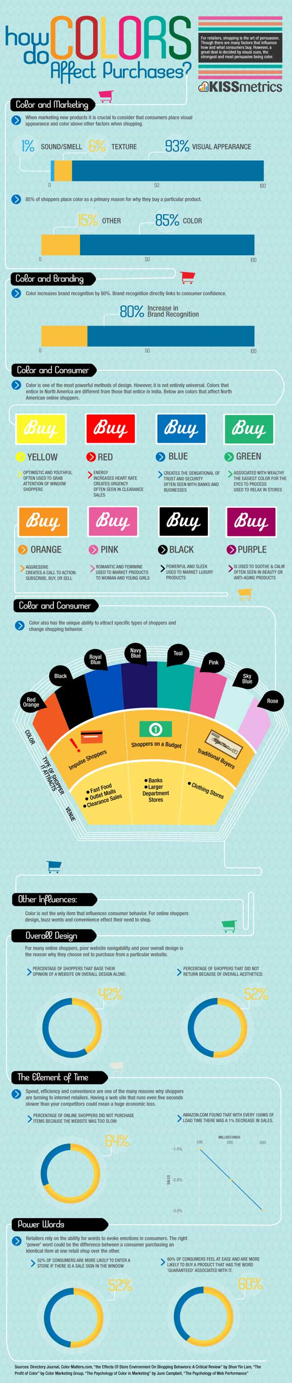 Do Different Colors Affect Purchasing? - You Bet They Do! - infographic from KissMetrics