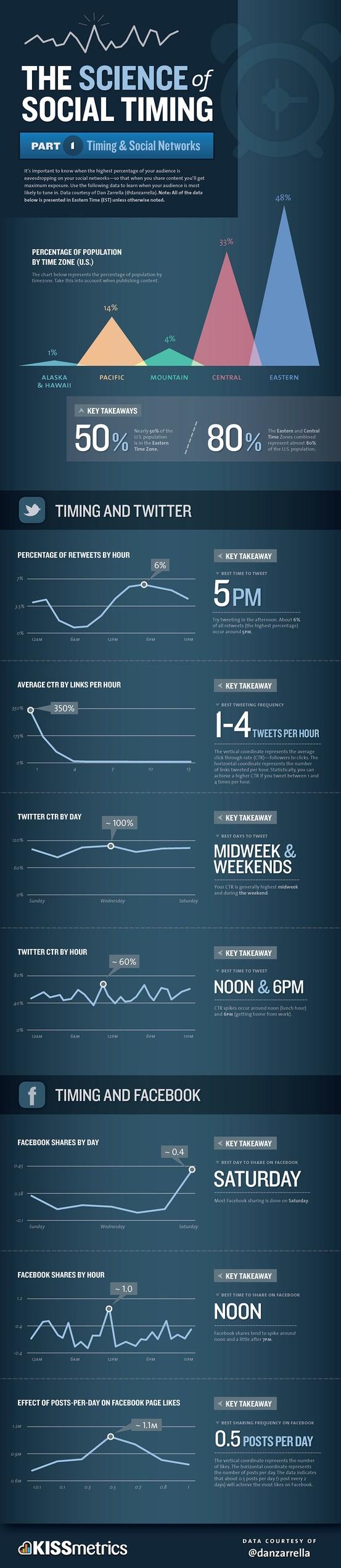 Science of Social Timing - by kissmetrics.com