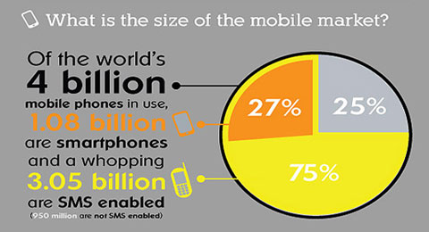 Mobile Marketing Infographic 2011 / 2012